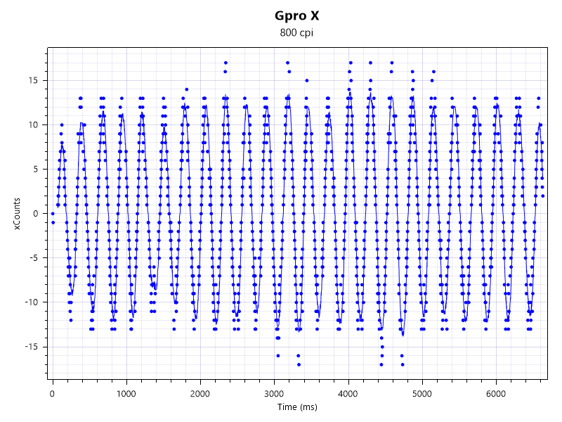 gprxの1000Hz800dpi